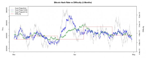 bitcoin-hashrate-and-difficulty