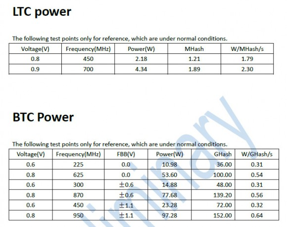 sfards-sf3301-power-usage-hashrate