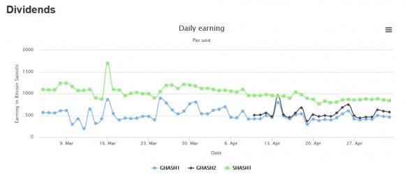 gigahash-dividents-per-ghs