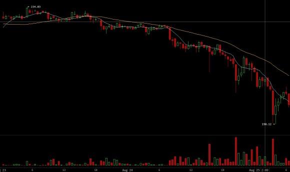 bitcoinwisdom-bitcoin-price-chart