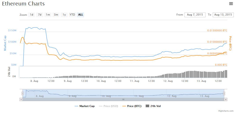 bendra crypto market cap diagrama)