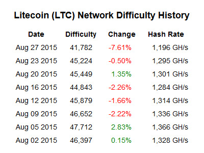 litecoin-ltc-network-difficulty-history
