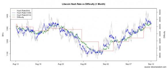 litecoin-difficulty-chart
