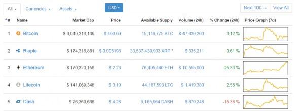 coin-market-capitalization-top-5