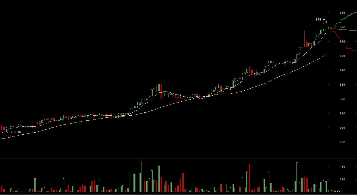 Bitcoin Exchange Rate Crypto Mining Blog