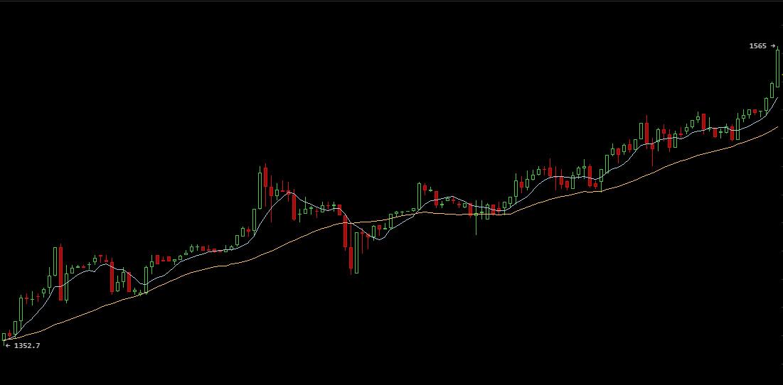 bitcoinwisdom usd btc)