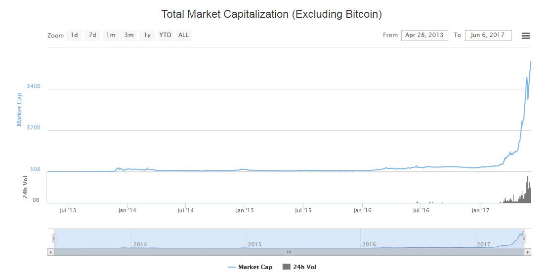 bitcoin market cap spalio 2021