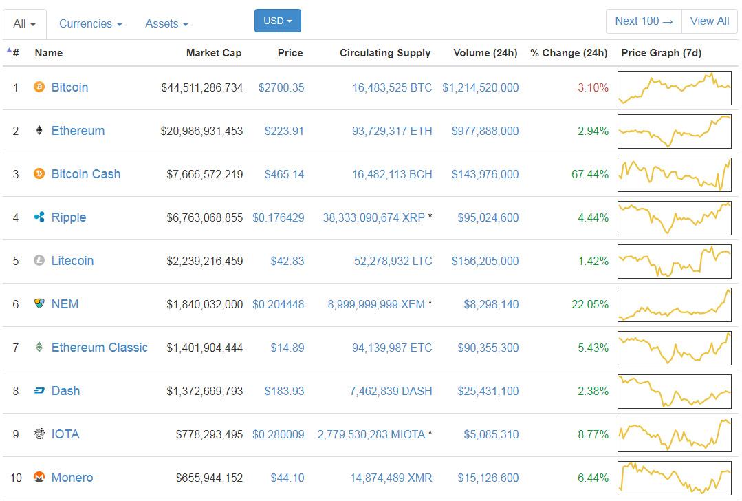 Bitcoin cash how much