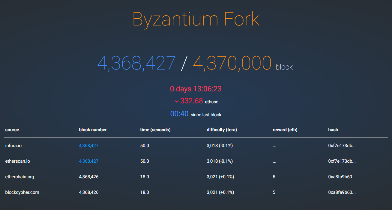 Constantinople Crypto Mining Blog