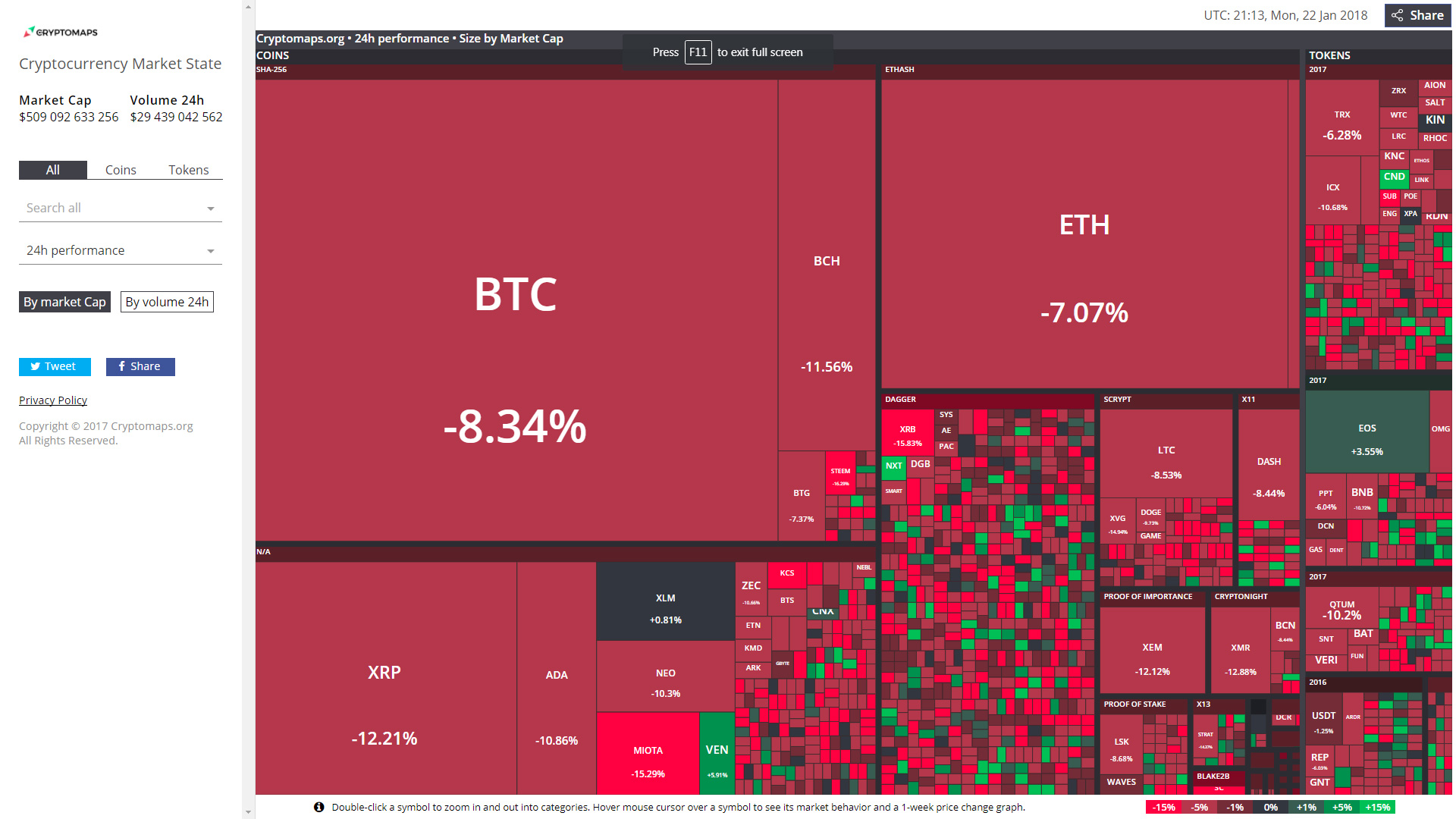 state of the crypto market