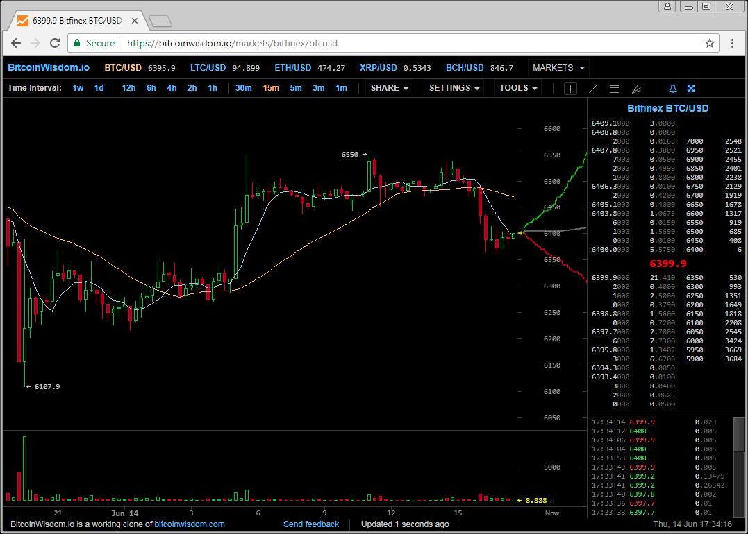Herinvesteren van Bitcoin bij HashFlare